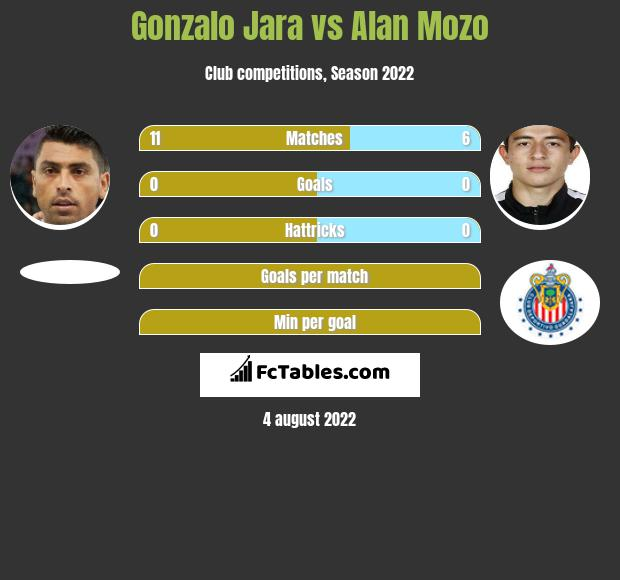 Gonzalo Jara infographic statistics for Pumas
