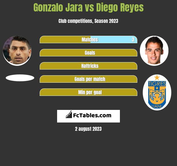 Gonzalo Jara vs Diego Reyes infographic