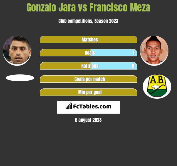 Gonzalo Jara vs Francisco Meza infographic