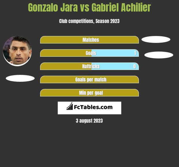Gonzalo Jara vs Gabriel Achilier infographic
