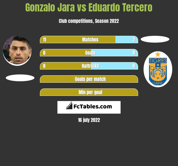 Gonzalo Jara vs Eduardo Tercero infographic