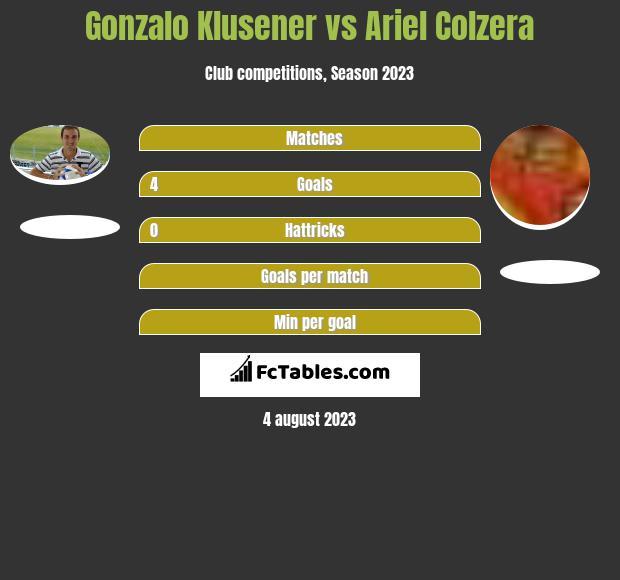 Gonzalo Klusener vs Ariel Colzera h2h player stats