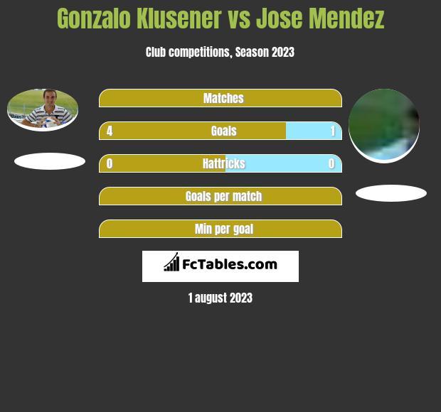 Gonzalo Klusener vs Jose Mendez h2h player stats
