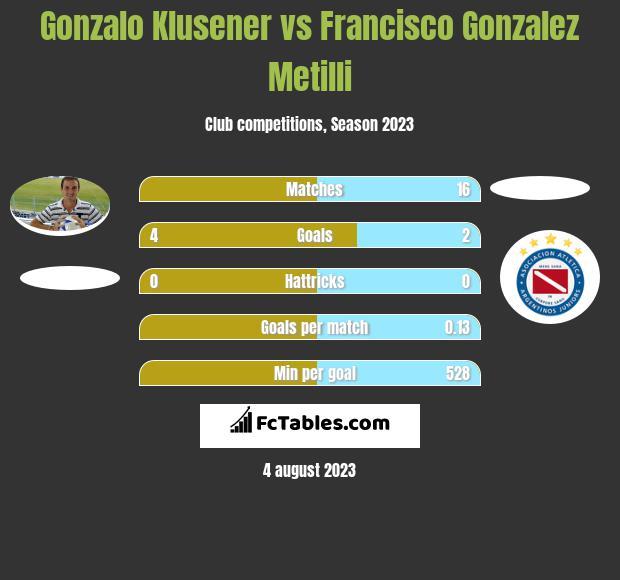 Gonzalo Klusener vs Francisco Gonzalez Metilli h2h player stats