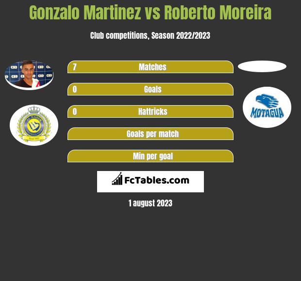 Gonzalo Martinez vs Roberto Moreira h2h player stats