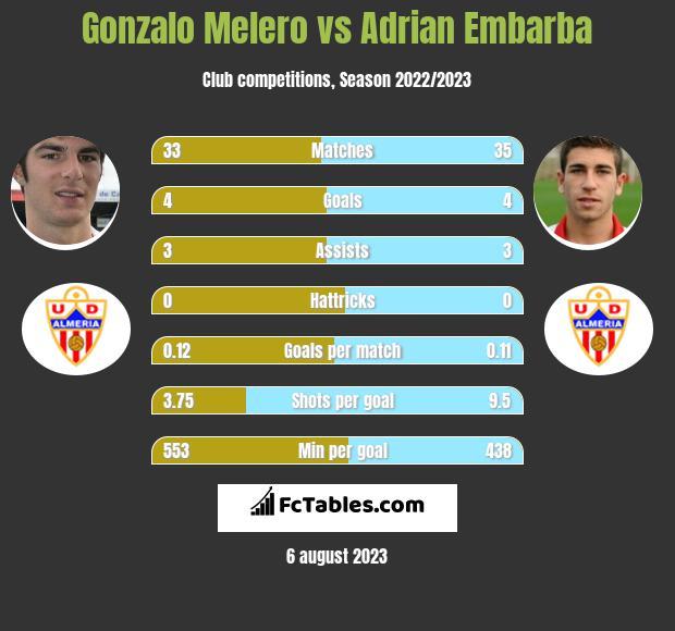 Gonzalo Melero vs Adrian Embarba infographic