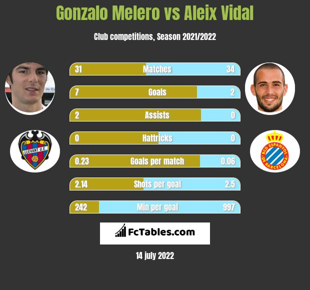 Gonzalo Melero vs Aleix Vidal infographic