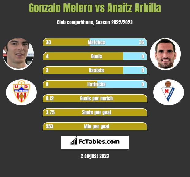 Gonzalo Melero vs Anaitz Arbilla infographic