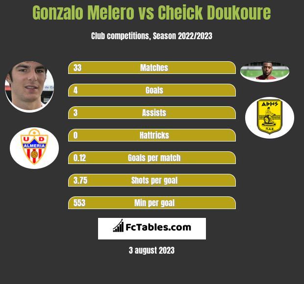 Gonzalo Melero vs Cheick Doukoure infographic