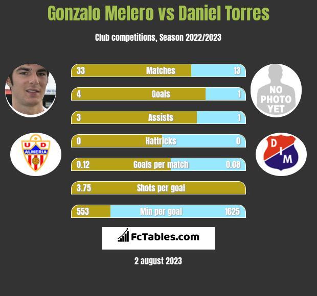 Gonzalo Melero vs Daniel Torres infographic