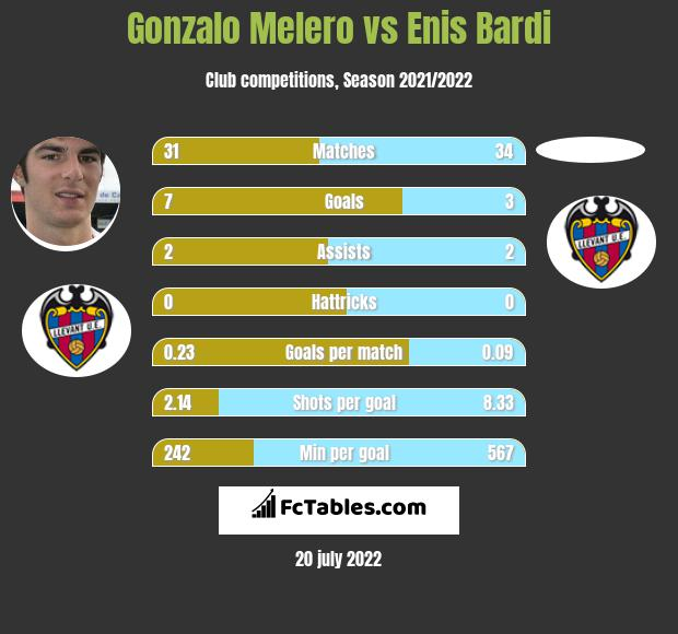 Gonzalo Melero vs Enis Bardi infographic