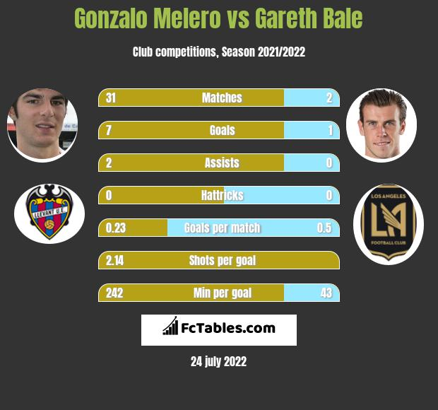Gonzalo Melero infographic statistics for Real Madrid