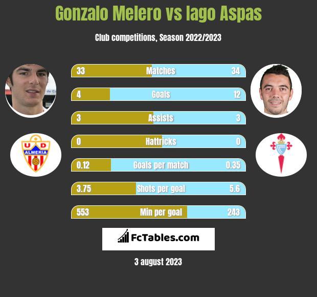 Gonzalo Melero vs Iago Aspas infographic