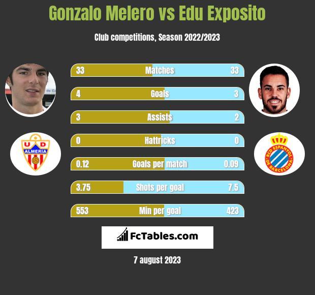 Gonzalo Melero vs Edu Exposito infographic