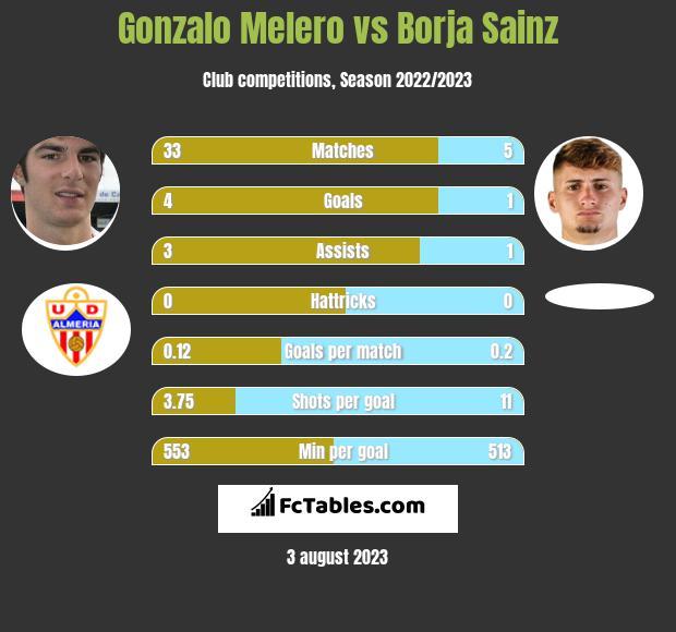Gonzalo Melero vs Borja Sainz infographic