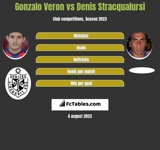 Gonzalo Veron vs Denis Stracqualursi infographic