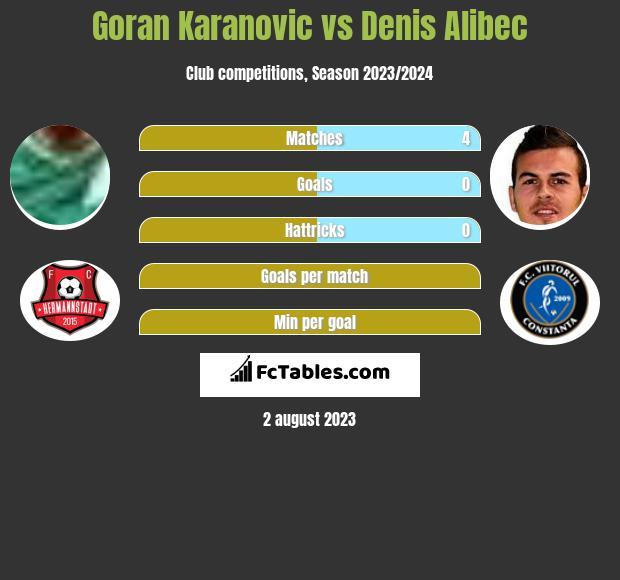 Goran Karanovic vs Denis Alibec infographic