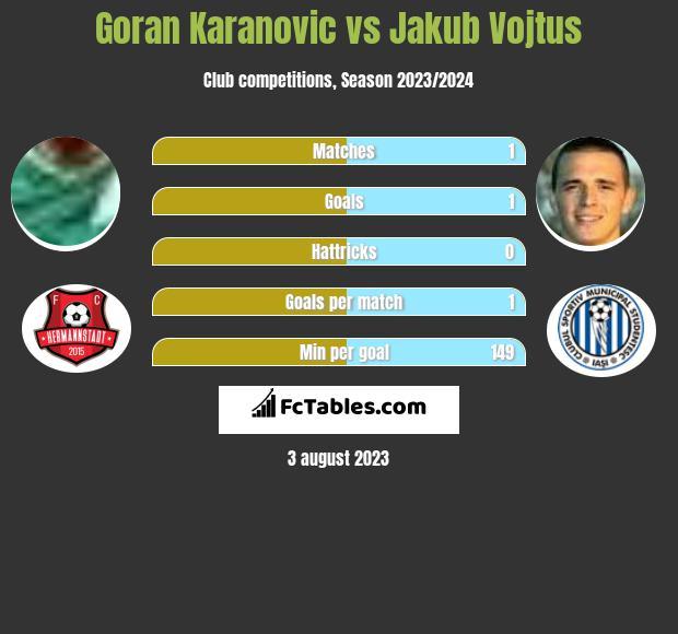 Goran Karanovic vs Jakub Vojtus h2h player stats