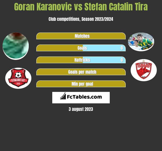 Goran Karanovic vs Stefan Catalin Tira h2h player stats