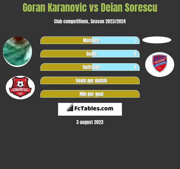 Goran Karanovic vs Deian Sorescu infographic