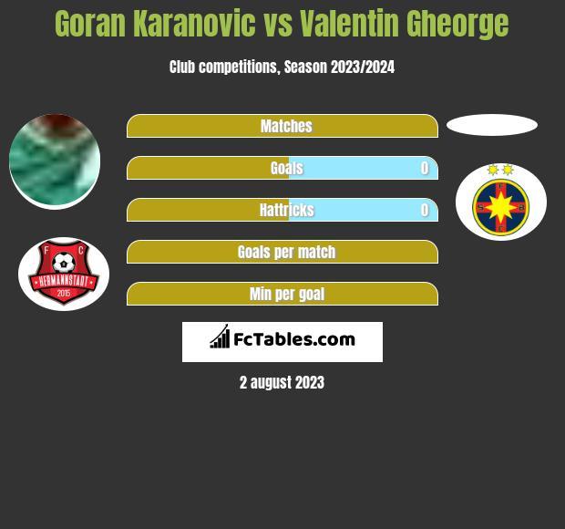 Goran Karanovic vs Valentin Gheorge h2h player stats