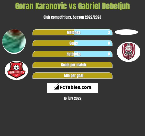 Goran Karanovic vs Gabriel Debeljuh infographic