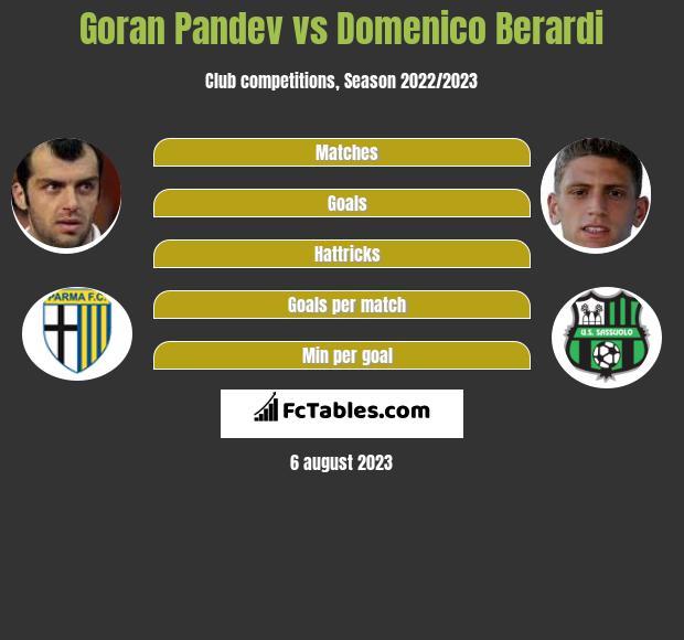 Goran Pandev vs Domenico Berardi infographic