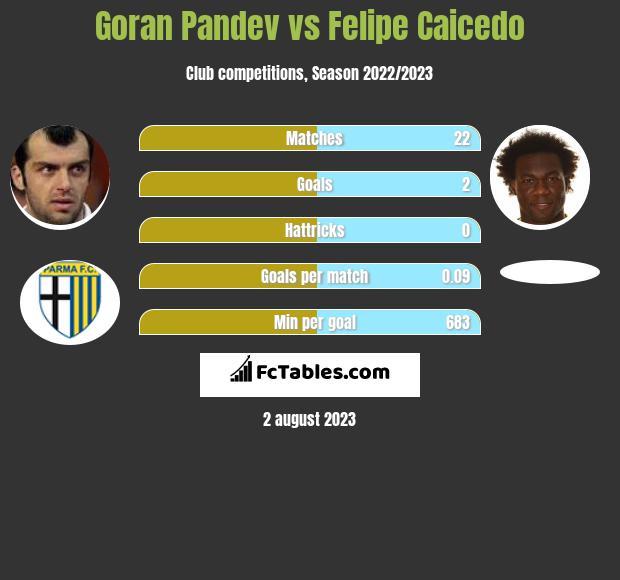 Goran Pandev vs Felipe Caicedo infographic