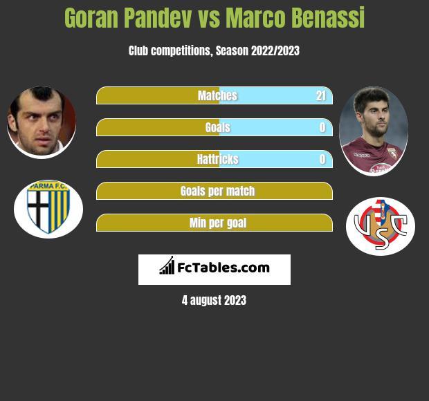 Goran Pandev vs Marco Benassi infographic