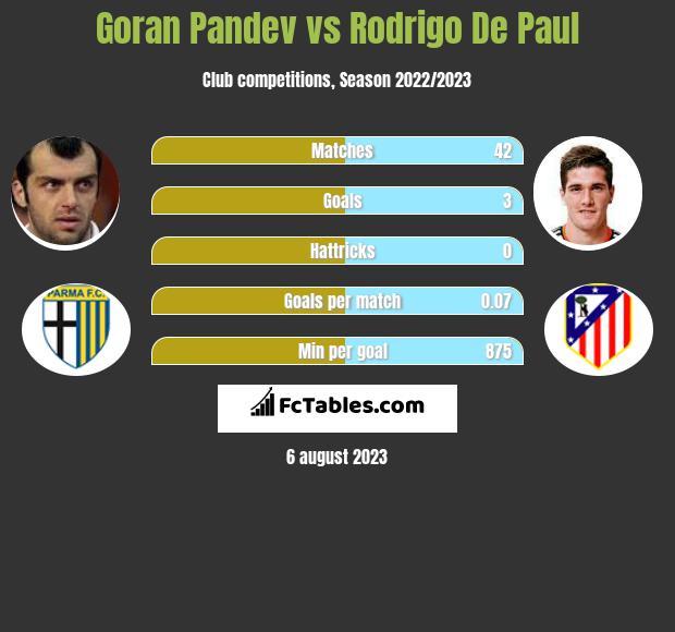 Goran Pandev vs Rodrigo De Paul infographic
