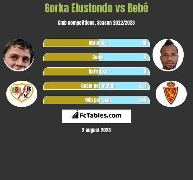 Gorka Elustondo vs Bebe infographic