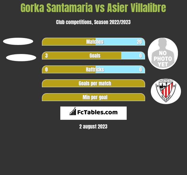 Gorka Santamaria vs Asier Villalibre h2h player stats