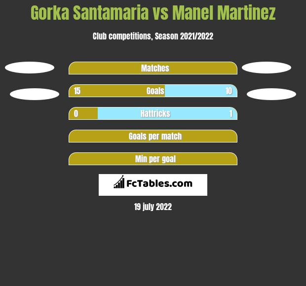 Gorka Santamaria vs Manel Martinez h2h player stats