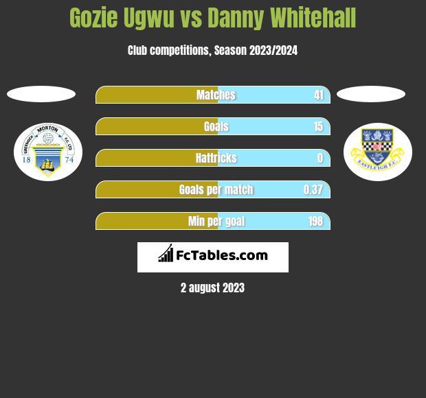 Gozie Ugwu vs Danny Whitehall h2h player stats