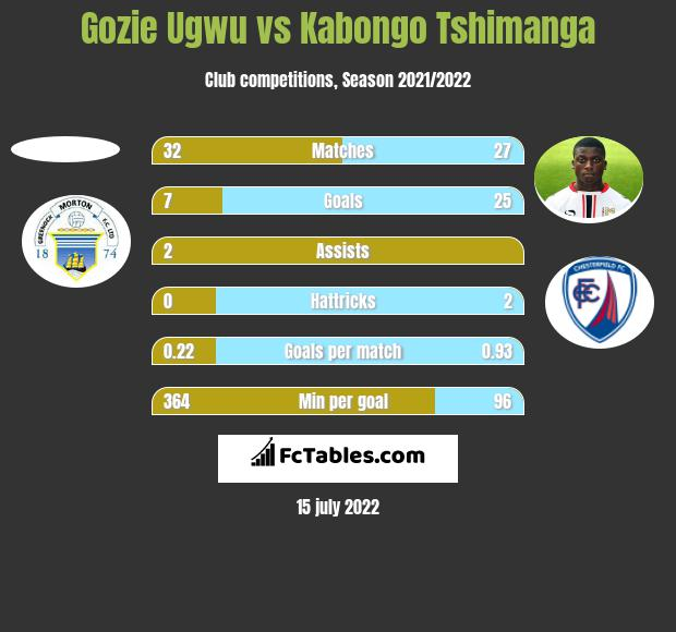 Gozie Ugwu vs Kabongo Tshimanga h2h player stats