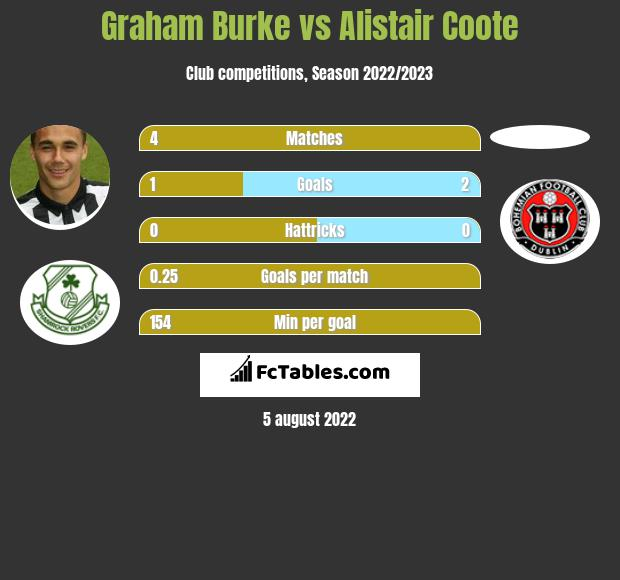Graham Burke vs Alistair Coote h2h player stats