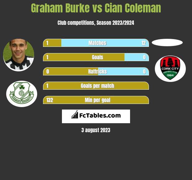 Graham Burke vs Cian Coleman infographic