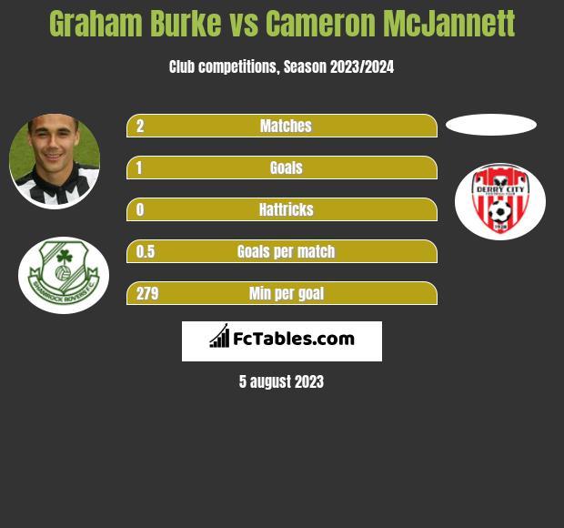 Graham Burke vs Cameron McJannett h2h player stats