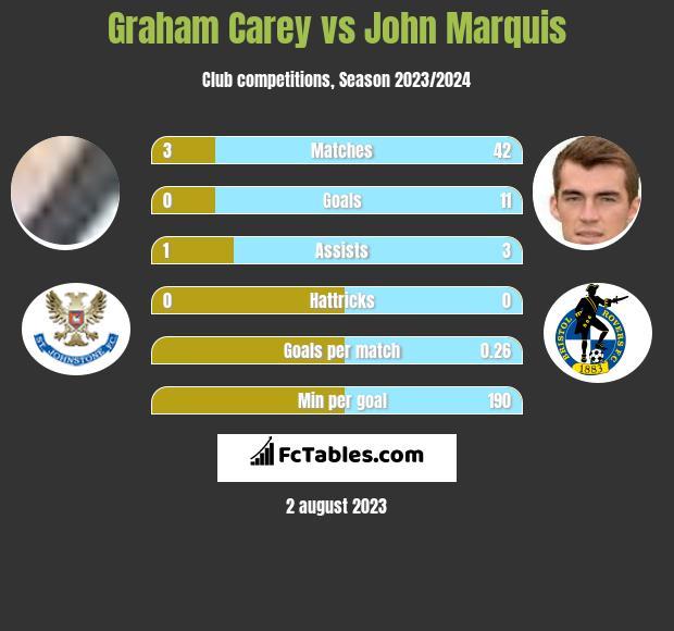 Graham Carey vs John Marquis h2h player stats