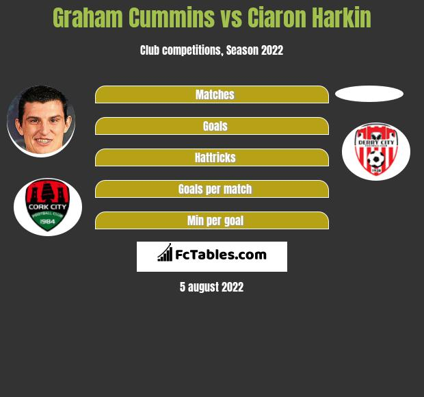 Graham Cummins vs Ciaron Harkin h2h player stats