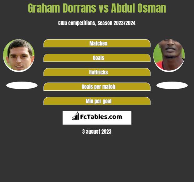 Graham Dorrans vs Abdul Osman infographic