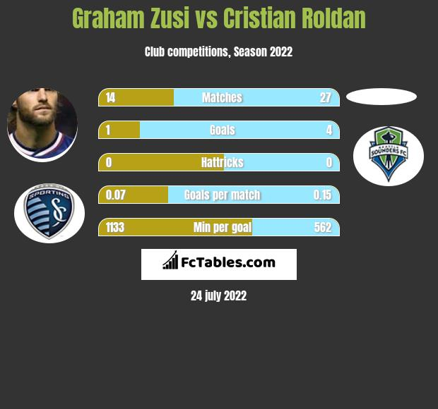 Graham Zusi infographic statistics for Seattle Sounders FC