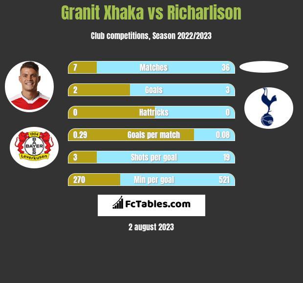 Granit Xhaka vs Richarlison infographic