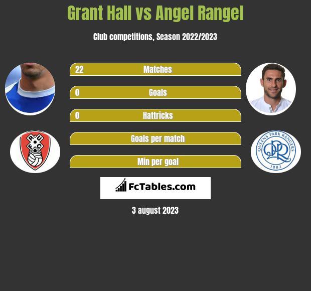 Grant Hall vs Angel Rangel infographic