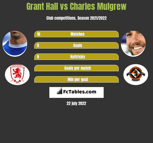 Grant Hall vs Charles Mulgrew infographic