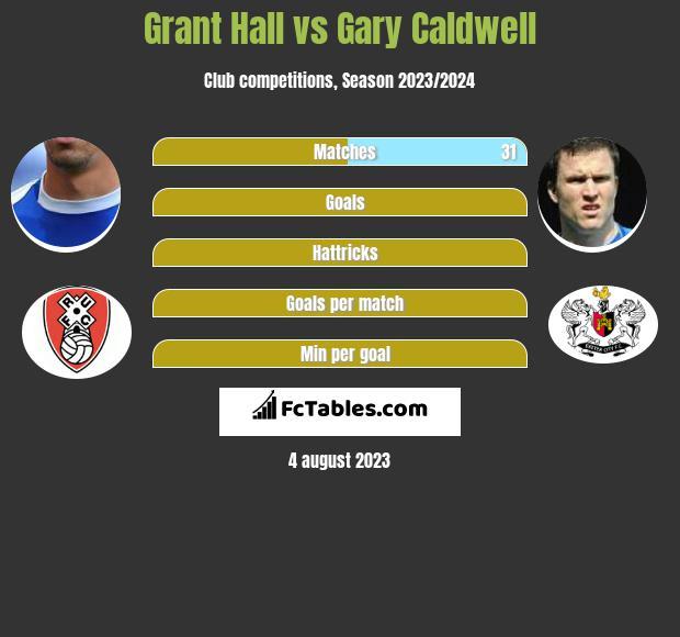 Grant Hall vs Gary Caldwell infographic