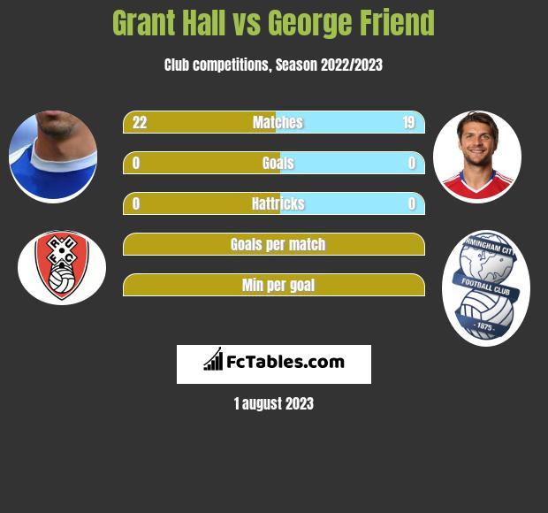 Grant Hall vs George Friend infographic