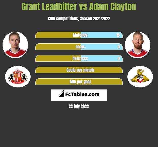 Grant Leadbitter vs Adam Clayton infographic