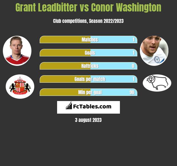Grant Leadbitter vs Conor Washington infographic