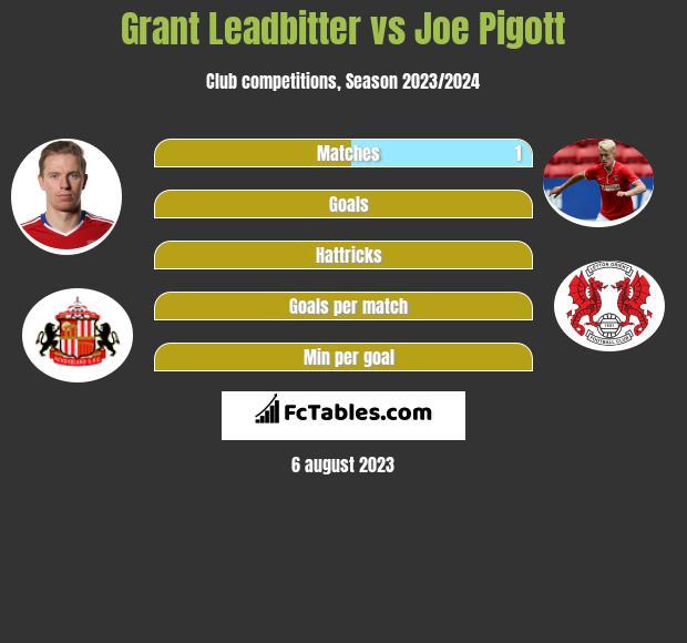 Grant Leadbitter vs Joe Pigott infographic